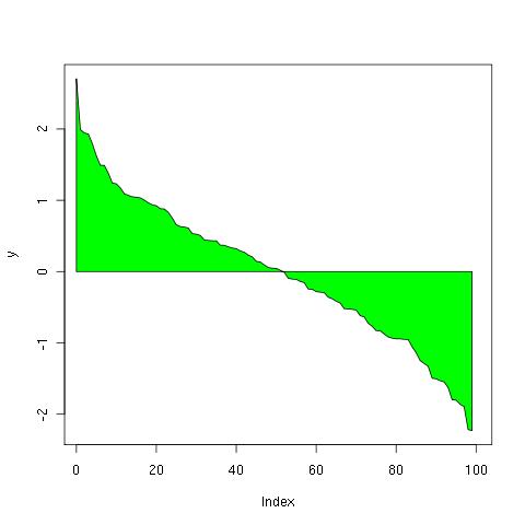 Data mining survivor miscellaneousplots waterfall plots image rplot waterfall01 ccuart Image collections